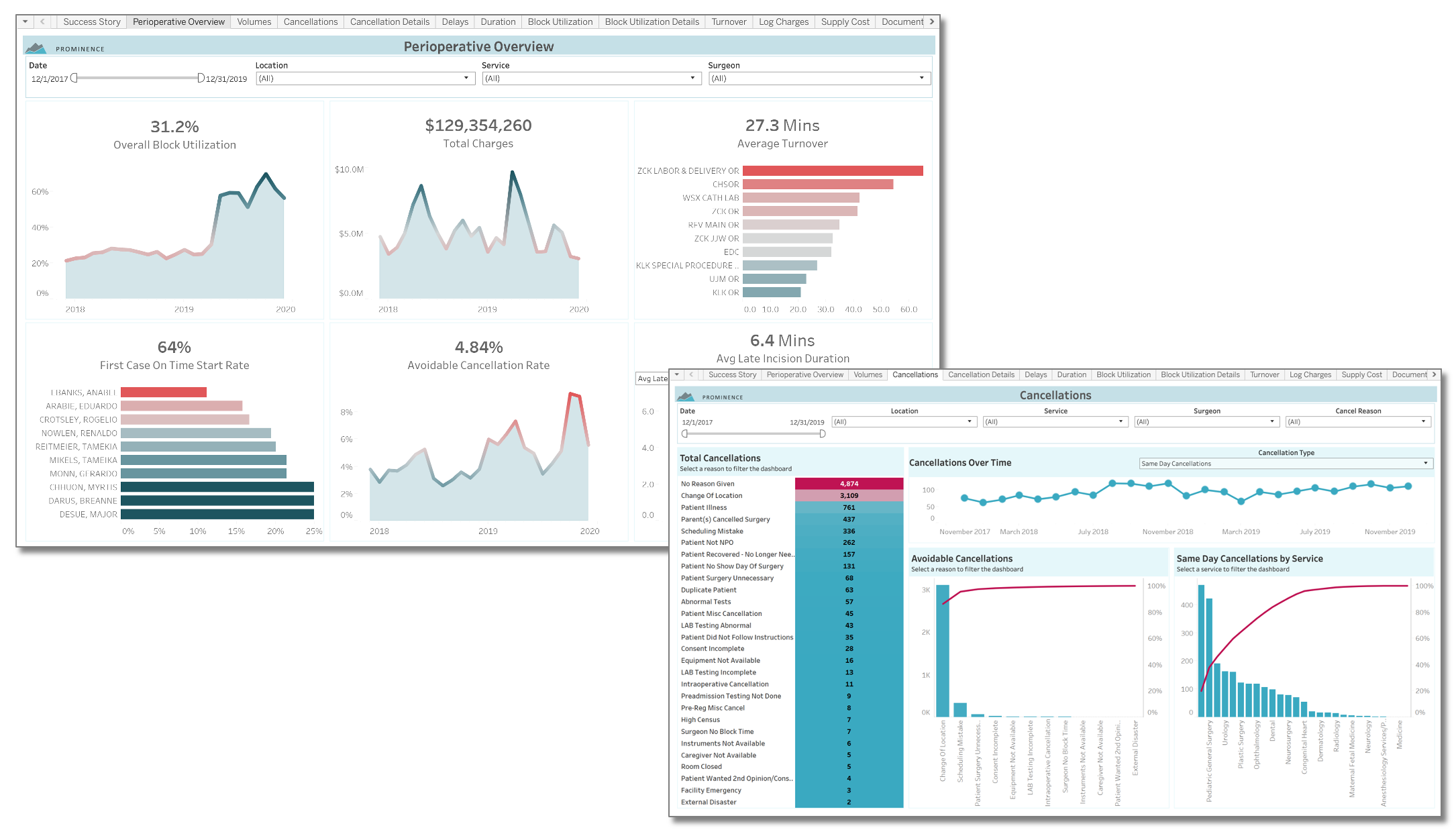 Surgical Services Dashboard Screen Shots